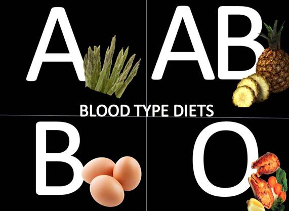 Food Chart Based On Your Blood Group